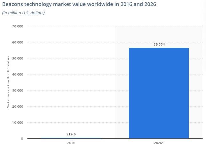 application development trends