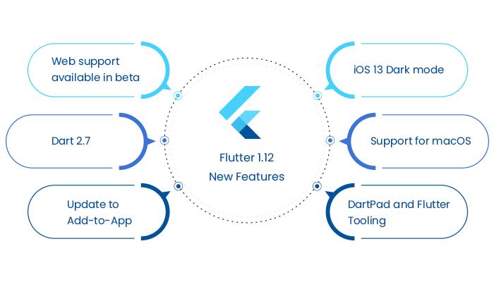 Google Flutter release