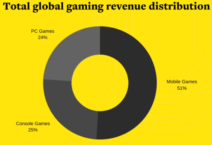 game development cost