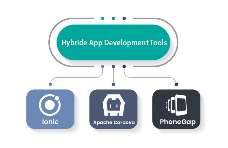hybrid app development tools