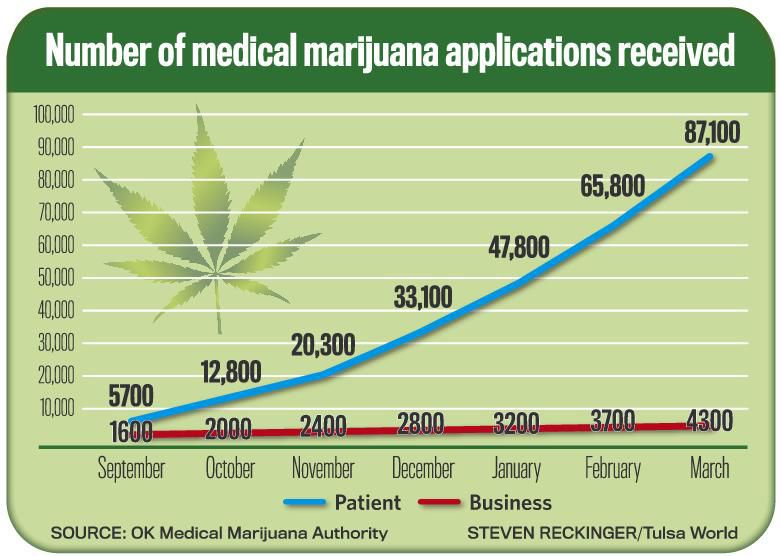 Cannabis app development company