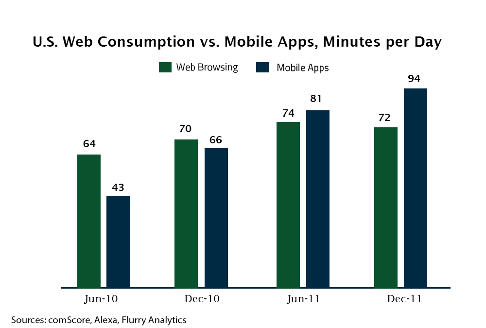 top mobile app development companies in usa