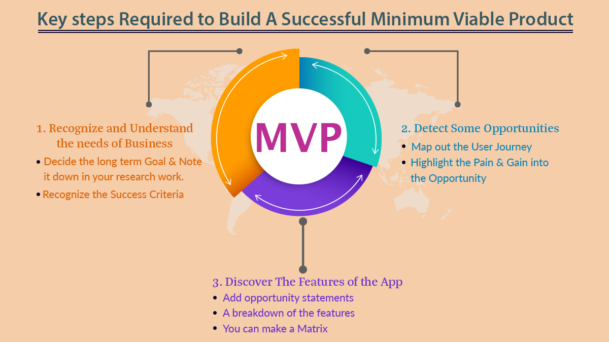 Key steps Required to Build A Successful Minimum Viable Product