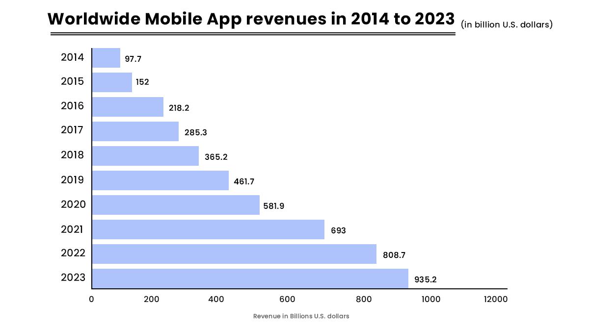 best mobile application development companies
