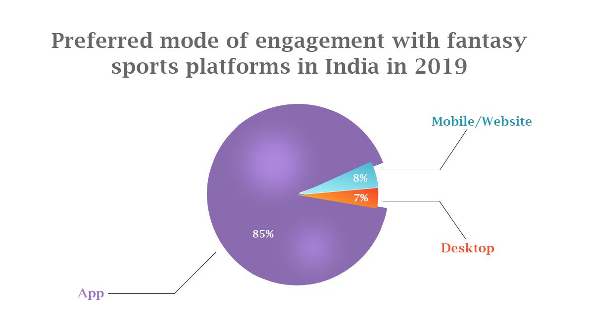 Statistics of Fantasy Sports App