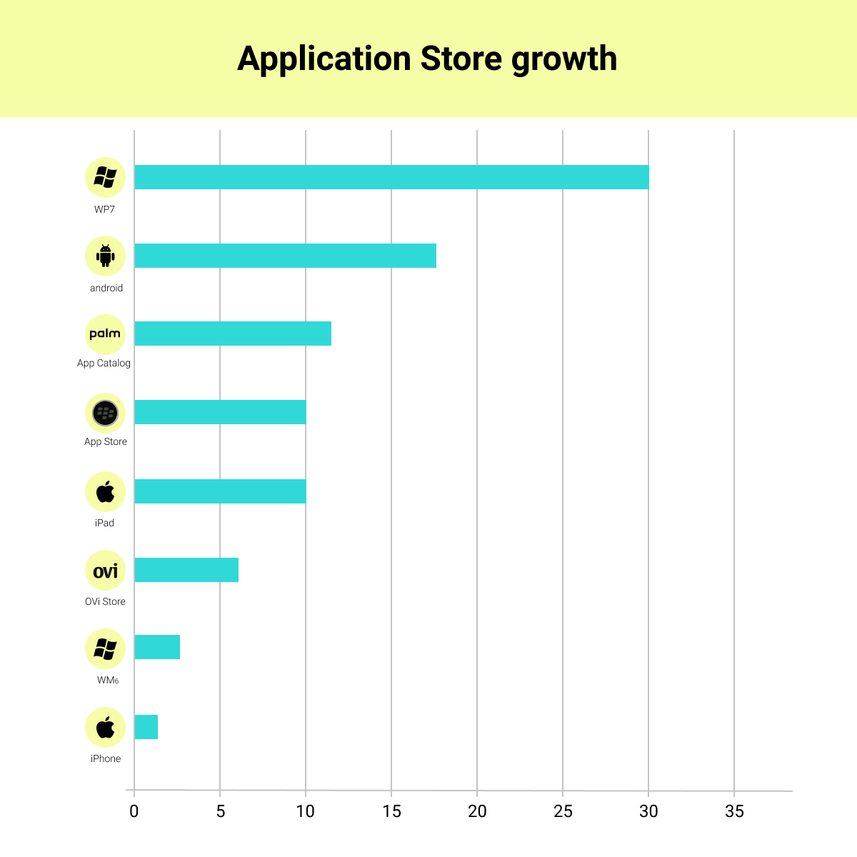 Android Application Growth