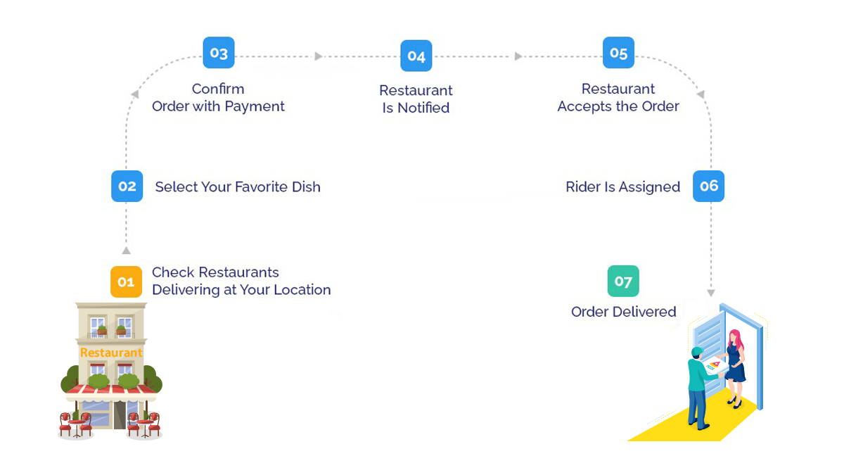 cost of food delivery app