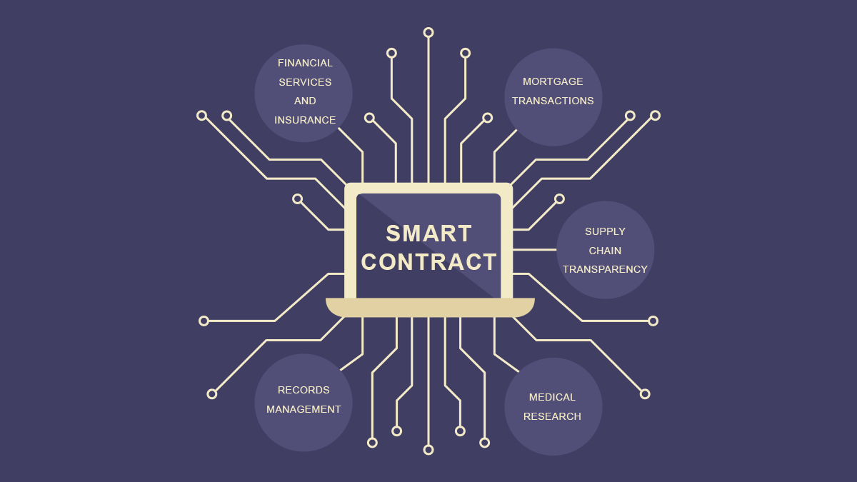 application of smart contracts