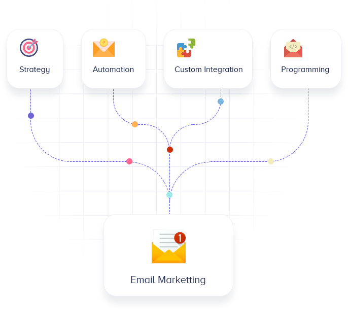 Results Driven Email Marketing